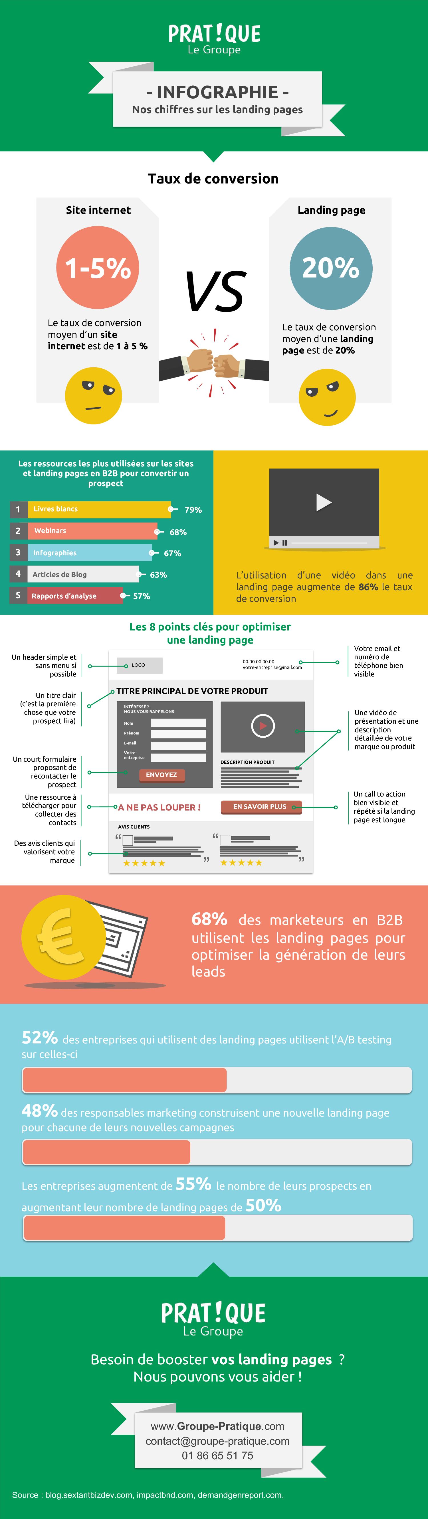 Infographie, nos chiffres sur les landing pages