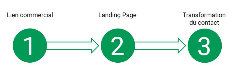 Créer sa landing page