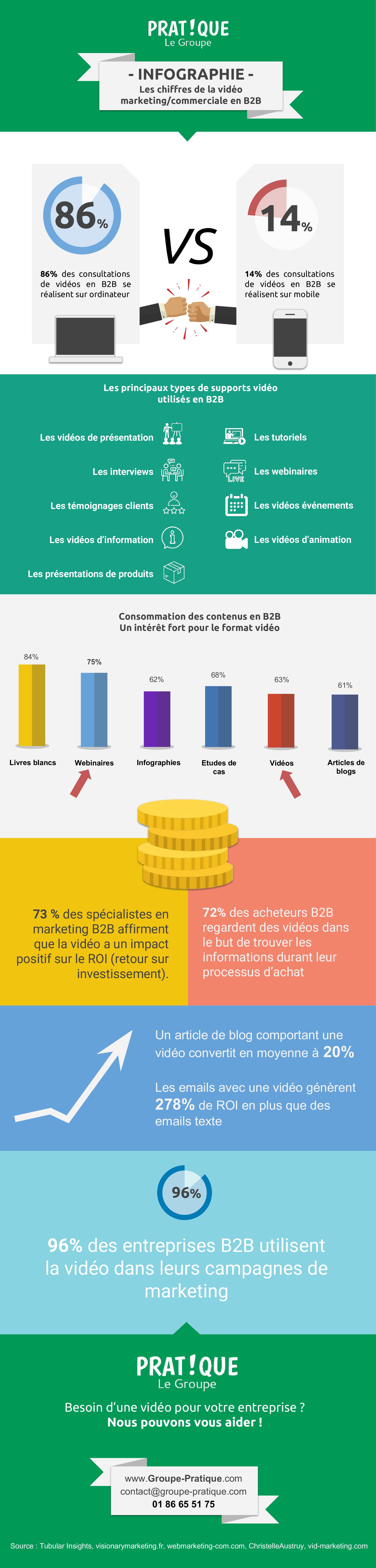 Les chiffres de la vidéo marketing et commerciale en B2B
