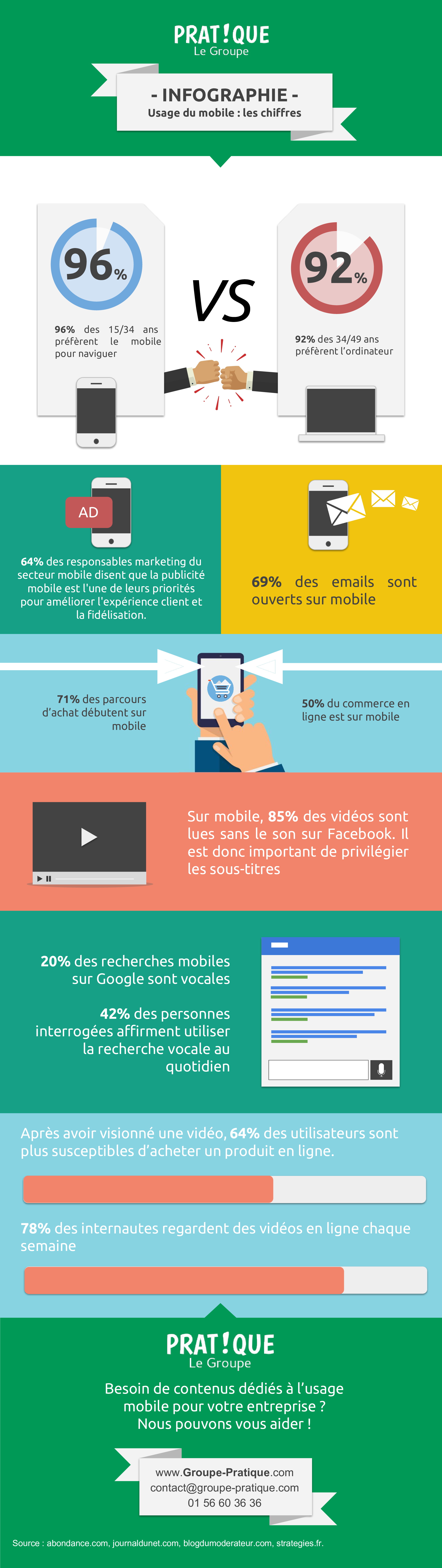 L'utilisation du mobile marketing et du chatbot