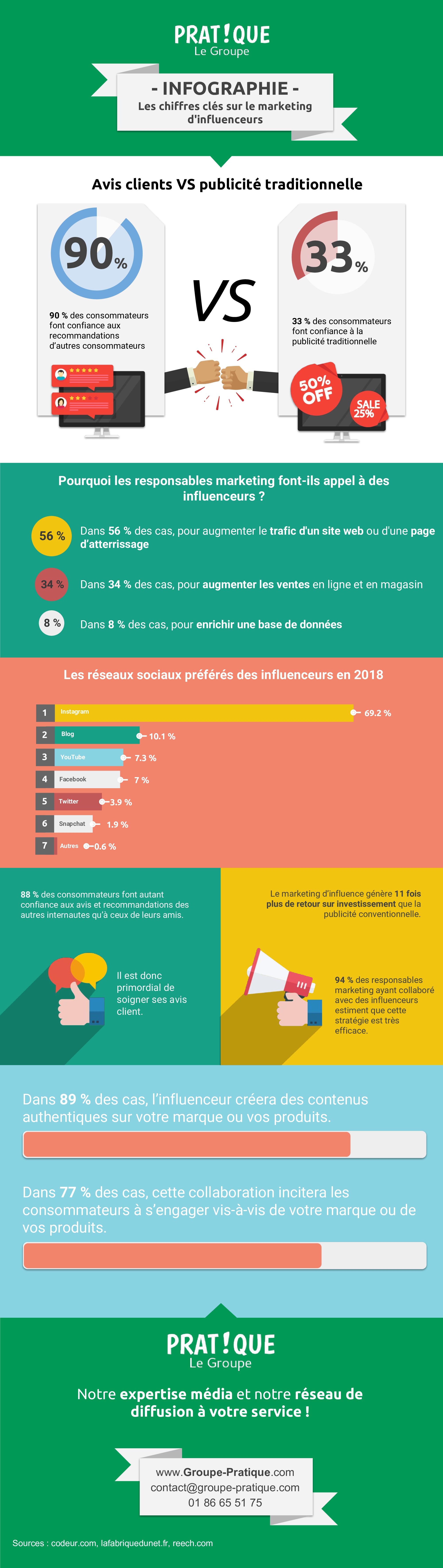 Les chiffres clés sur le marketing d'influenceurs