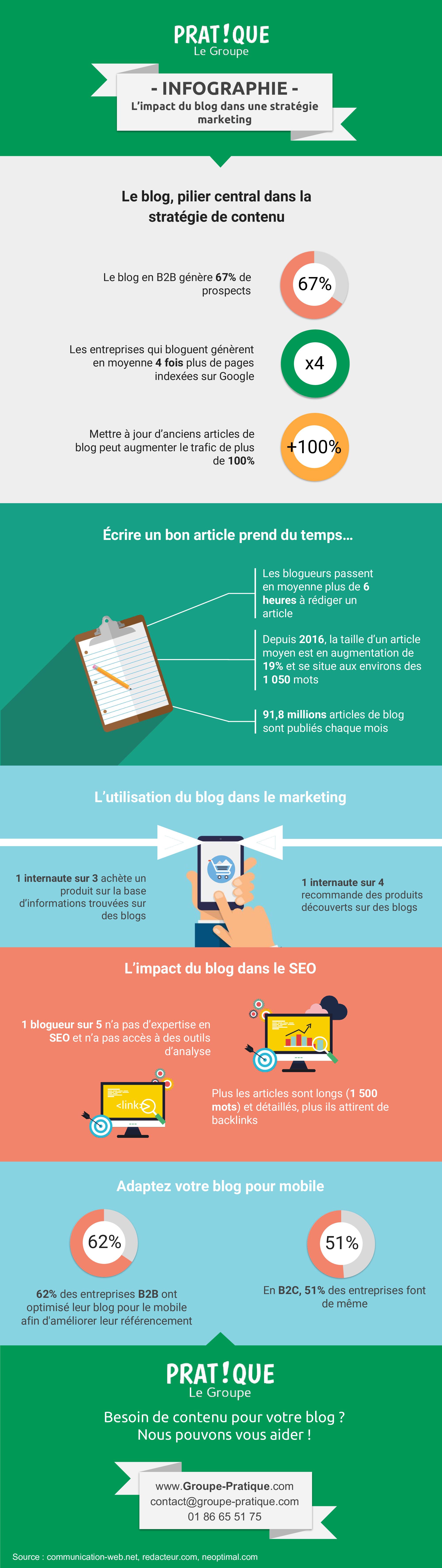 L'impact du blog dans une stratégie marketing